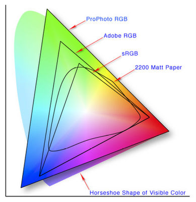 LAB and Adobe RGB (1998) Color Spaces