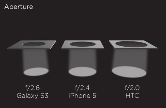 Mobile Phone Camera Aperture
