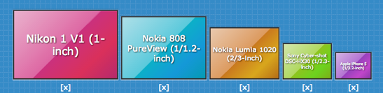 Nokia Lumia 1020 Camera Sensor Size Comparison
