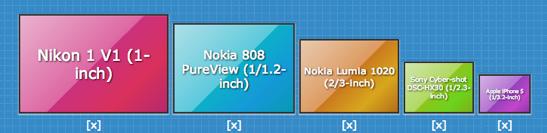 Nokia Lumia 1020 Camera Sensor Size Comparison