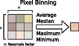 Nokia Lumia Pixel Binning